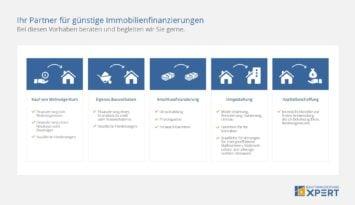 Baufinanzierung: Baufinanzierungsrechner und nützliche Tipps für Ihre günstige Immobilienfinanzierung, Schaubild Leistungsübersicht