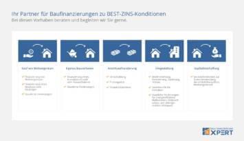Baufinanzierung: Vergleich und Baufinanzierungsrechner für Ihre günstige Immobilienfinanzierung, Schaubild Leistungsübersicht