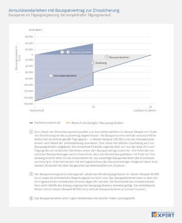 Bausparvertrag als Zinssicherung für Annuitätendarlehen, Bausparen als Tilgungsergänzung, Infografik