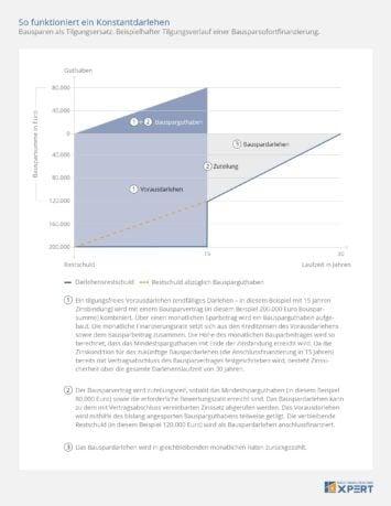 Konstantdarlehen: Tilgungsfreie Vorfinanzierung und Bauspardarlehen, Bausparvertrag als Tilgungsersatz, Infografik