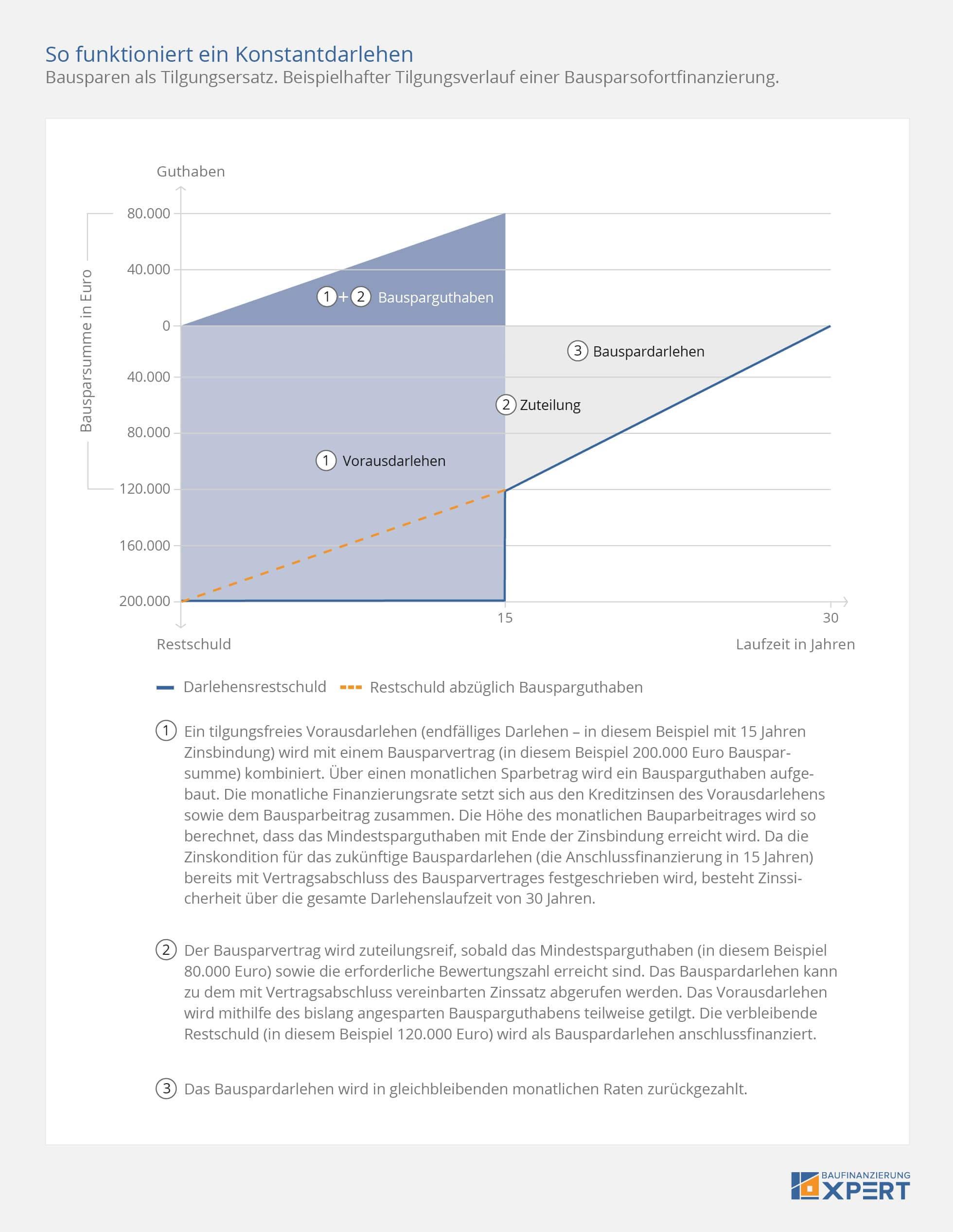 Baufinanzierung Vergleich Baufinanzierungsrechner Best Zins