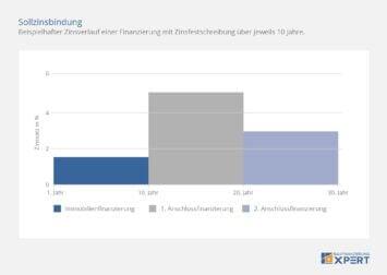 Sollzinsbindung: Beispielhafter Zinsverlauf einer Immobilienfinanzierung, Infografik