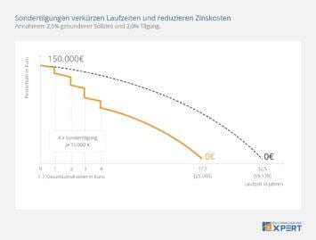 Sondertilgung: Zinskosten reduzieren und Darlehenslaufzeit verkürzen, Infografik