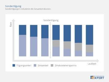 Sondertilgung: Zinskosten senken, Diagramm