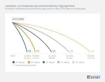 Tilgungssatz bestimmt Laufzeit und Zinskosten, Infografik