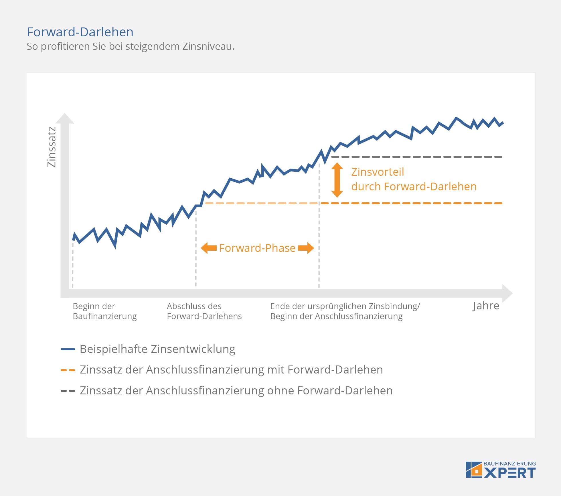 Anschlussfinanzierung Rechner Vergleich Tipps Best Zins