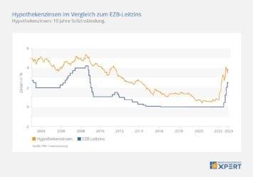 Zinsentwicklung: Hypothekenzinsen im Vergleich zum EZB-Leitzins, Zinschart
