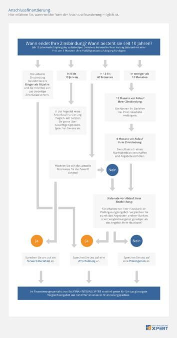 Anschlussfinanzierung: Möglichkeiten und Fristen für Umschuldung und Prolongation, Ablaufdiagramm