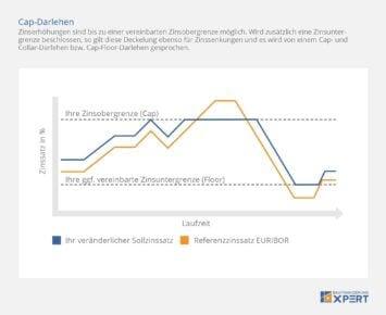Cap-Darlehen: Zinssicherheit durch Zinsobergrenze, Infografik