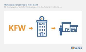KfW-Kredit: Darlehen werden durchgeleitet, Infografik