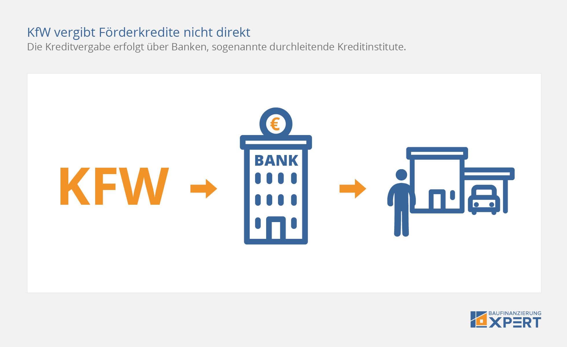 KfW-Förderung: Günstiger Kredit / Förderprogramme (Übersicht)