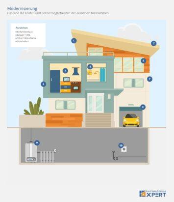 Modernisierung: Kosten und Fördermöglichkeiten einzelner Maßnahmen, Schaubild