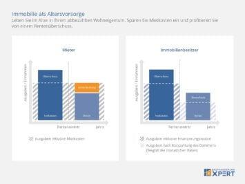 Immobilie als Altersvorsorge: Mietkosten einsparen und von Rentenüberschuss profitieren, Infografik