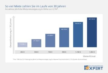 Mieten oder kaufen: Mietzahlungen im Laufe von 30 Jahren, Chart