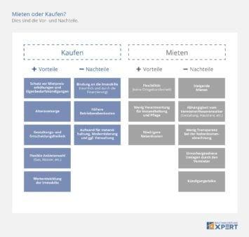 Mieten oder kaufen: Vorteile und Nachteile, Infografik