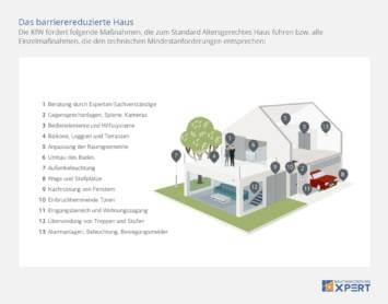 KfW-Förderung Altersgerecht Umbauen, Infografik