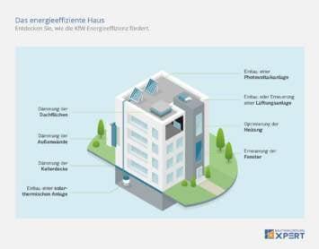 KfW-Förderung Effizienzhaus, Schaubild