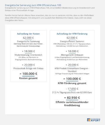 KfW-Förderung: Rechenbeispiel Tilgungszuschuss, Infografik